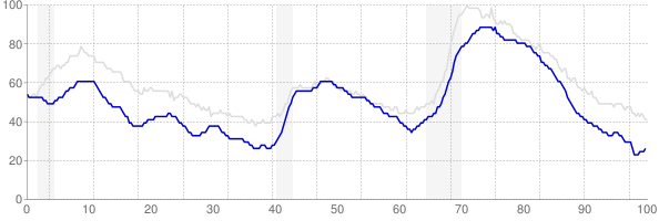 Colorado monthly unemployment rate chart from 1990 to October 2017